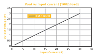 Voltage (V) Out verses Input Current (100 Ohm load) for CST Series Low Frequency Current Sense Transformers (CST-1025)